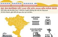 [Infographics] Thông tin cơ bản về dự án đường sắt cao tốc Bắc Nam