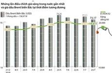 [Infographics] Giá xăng E5 RON 92 giữ nguyên 19.611 đồng mỗi lít