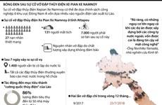"""[Infographics] """"Bóng đen"""" sau sự cố vỡ đập thủy điện ở Lào"""