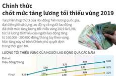 """[Infographics] Chính thức """"chốt"""" mức tăng lương tối thiểu vùng 2019"""