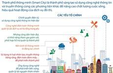 [Infographics] Những tiện ích nổi bật của thành phố thông minh