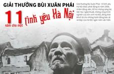 [Infographics] Giải thưởng Bùi Xuân Phái: 11 năm cho tình yêu Hà Nội