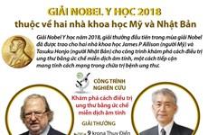 [Infographics] Thông tin về chủ nhân Giải Nobel Y học năm 2018