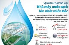 [Infographics] Vận hành thương mại Nhà máy nước sạch lớn nhất miền Bắc