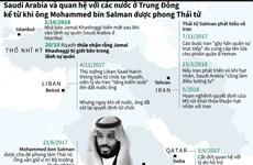 [Infographics] Quan hệ giữa Saudi Arabia và các nước Trung Đông