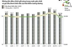 [Infographics] Giá xăng E5 RON 92 giảm 1.082 đồng mỗi lít