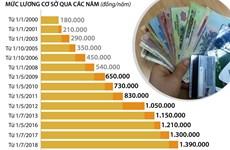 Điều chỉnh mức lương cơ sở lên 1,49 triệu đồng mỗi tháng