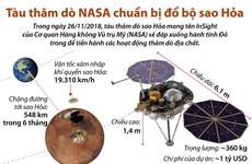 [Infographics] Tàu thăm dò của NASA chuẩn bị đổ bộ Sao Hỏa