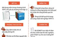 [Infographics] Phương án thi Trung học phổ thông quốc gia năm 2019