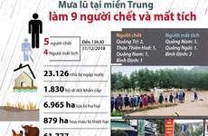 [Infographics] Mưa lũ tại miền Trung làm 9 người chết và mất tích