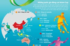 [Infographics] Những quốc gia từng đăng cai giải đấu Asian Cup