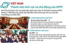 [Infographics] Việt Nam - thành viên tích cực và chủ động của APPF