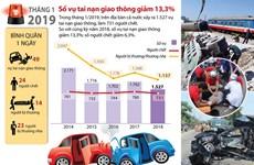 [Infographics] Số vụ tai nạn giao thông giảm 13,3% trong tháng 1
