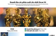 [Infographics] Doanh thu các phim xuất sắc nhất Oscar 91