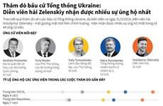 [Infographics] Kết quả thăm dò về cuộc bầu cử Tổng thống Ukraine