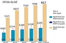 [Infographics] Số người tham gia bảo hiểm y tế tăng lên 82,7 triệu
