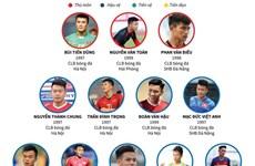 Danh sách cầu thủ U23 Việt Nam tham dự vòng loại U23 châu Á 2020
