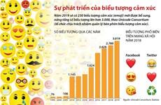 [Infographics] Điểm lại sự phát triển của biểu tượng cảm xúc