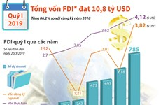 [Infographics] Vốn FDI đạt 10,8 tỷ USD trong quý 1 năm 2019