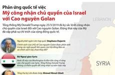 Phản ứng việc Mỹ công nhận chủ quyền của Israel với Cao nguyên Golan