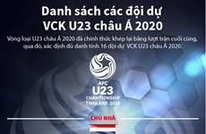 [Infographics] Danh sách các đội dự Vòng chung kết U23 châu Á 2020