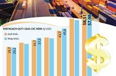 [Infographics] Xuất siêu cả nước ước đạt 536 triệu USD trong quý 1