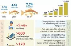 [Infographics] Đưa thủy sản Việt Nam thành ngành sản xuất hàng hóa lớn