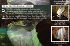 [Infographics] Phát hiện hệ thống hang ngầm ở độ sâu 60m tại Sơn Đoòng