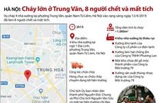 Toàn cảnh vụ cháy ở Trung Văn khiến 8 người chết và mất tích