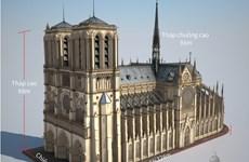 [Infographics] Nhà thờ Đức Bà Paris - một biểu tượng văn hóa Pháp