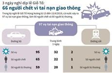 [Infographics] 66 người chết vì tai nạn trong 3 ngày nghỉ dịp Giỗ Tổ
