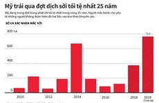 [Infographics] Mỹ trải qua đợt dịch sởi tồi tệ nhất trong 25 năm