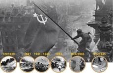 [Infographics] Chiến thắng phát xít - Thiên anh hùng ca chói lọi