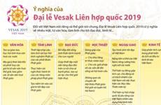 [Infographics] Ý nghĩa của Đại lễ Vesak Liên hợp quốc 2019