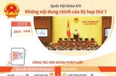 [Infographics] Nội dung chính của Kỳ họp thứ 7, Quốc hội khóa XIV