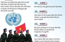 [Infographics] Việt Nam tham gia hoạt động gìn giữ hòa bình của LHQ