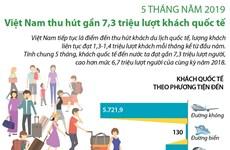 [Infographics] Việt Nam thu hút gần 7,3 triệu lượt khách quốc tế