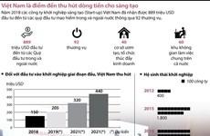 [Infographics] Việt Nam là điểm đến thu hút dòng tiền cho sáng tạo