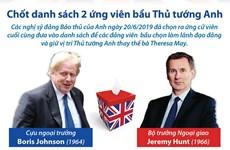 [Infographics] Chốt danh sách 2 ứng viên bầu Thủ tướng Anh