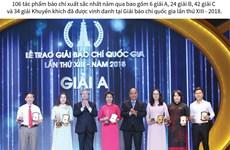 Những tác phẩm xuất sắc được vinh danh tại Giải Báo chí quốc gia