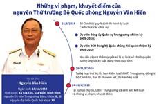 [Infographics] Vi phạm của nguyên Thứ trưởng Nguyễn Văn Hiến