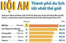 [Infographics] Hội An được bình chọn là thành phố du lịch tốt nhất