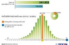 [Infographics] Phổ điểm thi Trung học phổ thông Quốc gia 2019 khối B