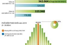 [Infographics] Phổ điểm thi Trung học phổ thông Quốc gia 2019 khối C
