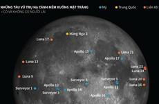 [Infographics] Cuộc đua thám hiểm Mặt Trăng của các cường quốc