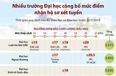 [Infographics] Nhiều trường đại học công bố điểm nhận hồ sơ xét tuyển