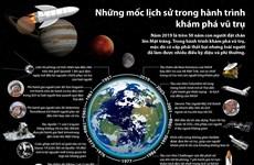 [Infographics] Những mốc lịch sử trong hành trình khám phá vũ trụ