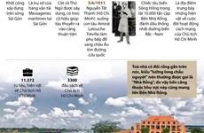 [Infographics] Tìm hiểu lịch sử Bến Nhà Rồng-Bảo tàng Hồ Chí Minh