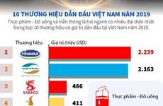 [Infographics] 'Điểm danh' 10 thương hiệu dẫn đầu Việt Nam năm 2019