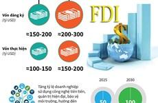 [Infographics] Nghị quyết về định hướng đầu tư nước ngoài đến năm 2030